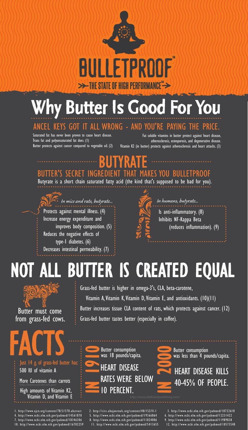 Best Grass Fed Butter For Bulletproof Coffee