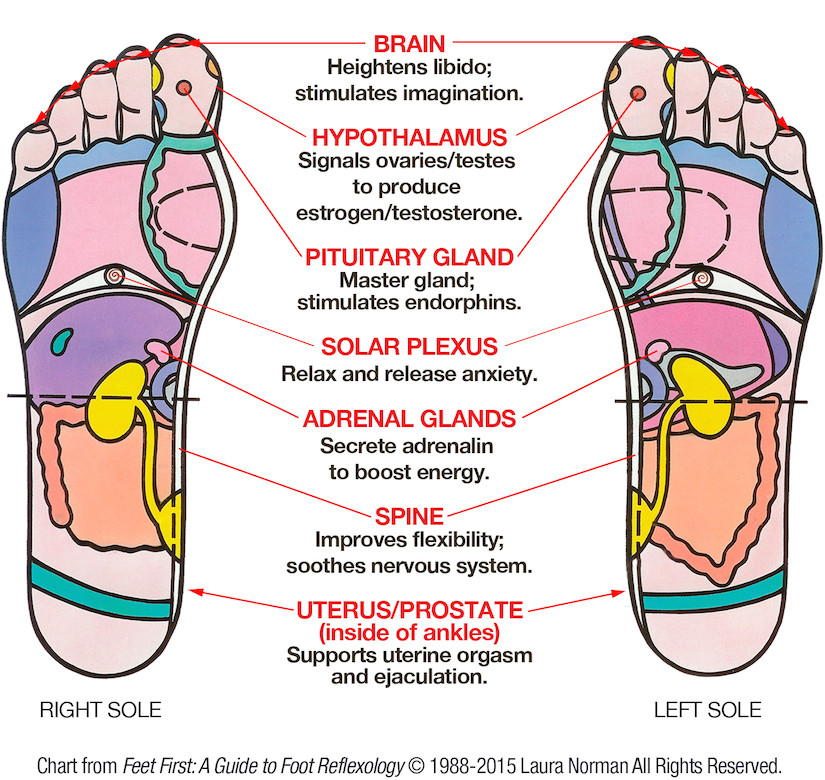 How Reflexology Can Help You Have Great Sex. Yes, Really