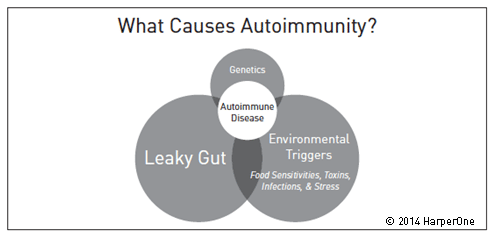 8 Myths and Facts About Autoimmune Disease